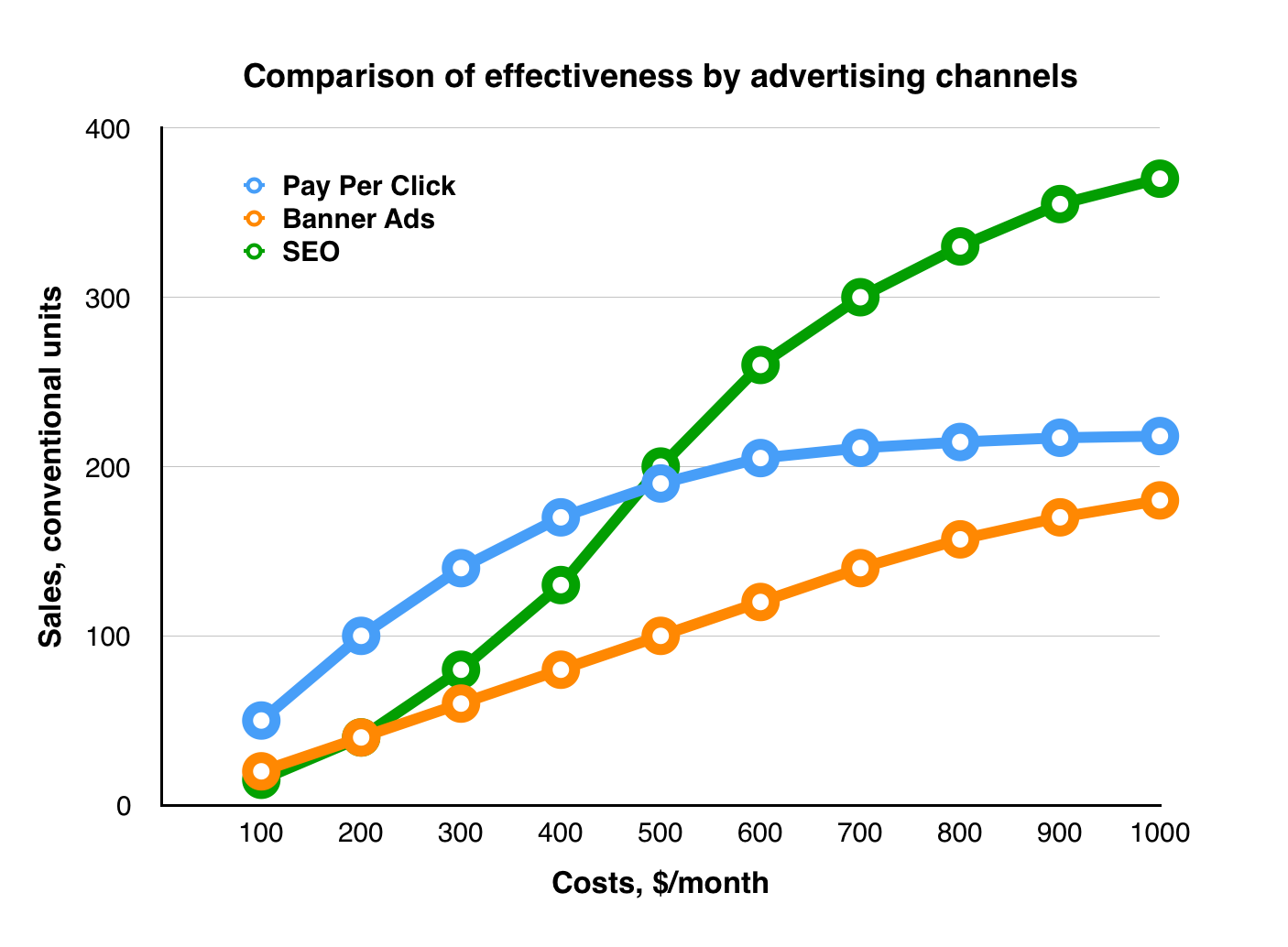 Comparison of effectiveness by advertising channels
